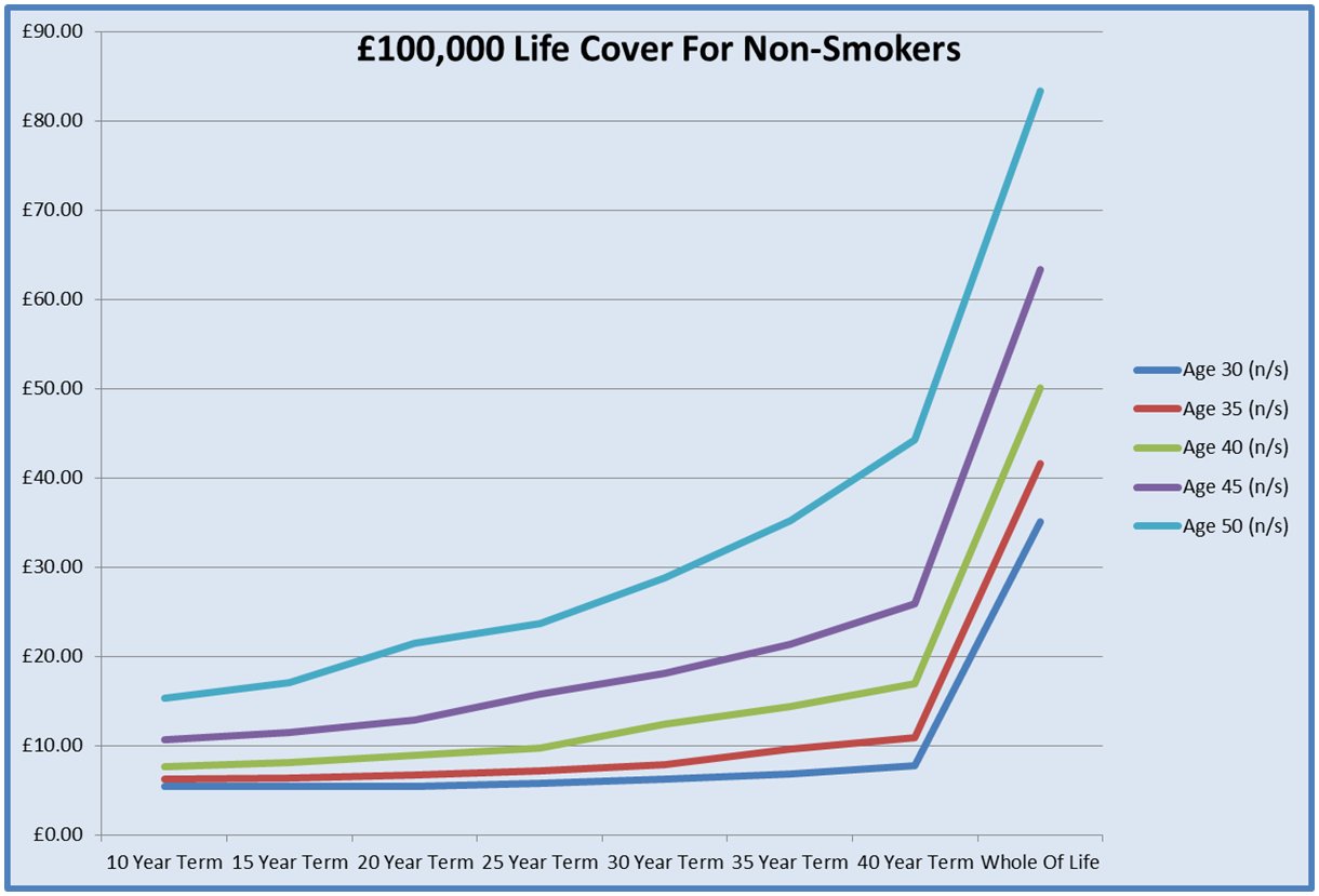 Graph For Life Insurance For Over 40s
